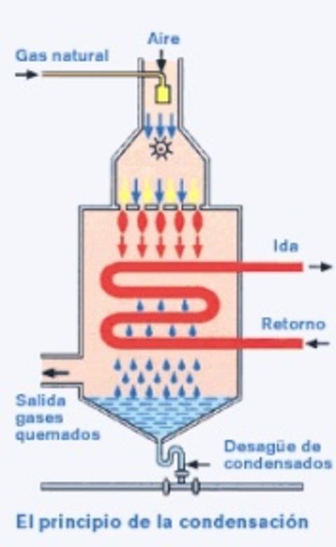 Instalaciones Jurado - Tecnología de la condensación - Instalaciones Jurado, s.a.